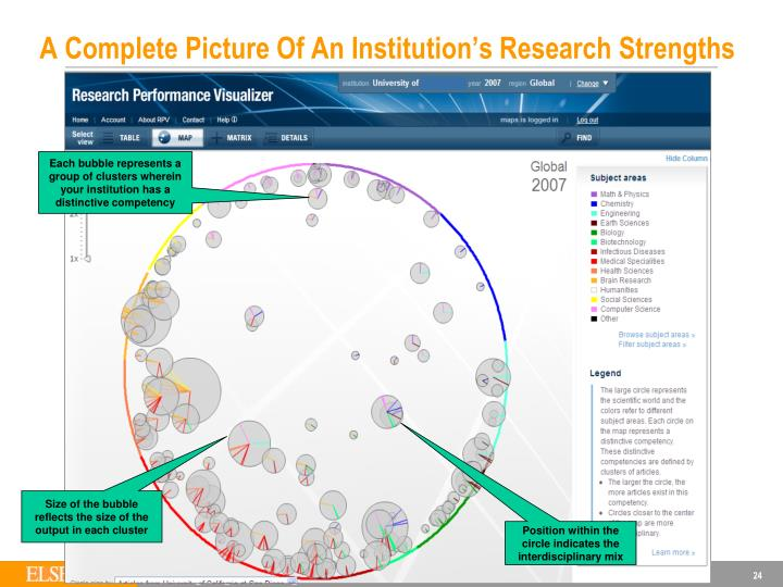 A Complete Picture Of An Institution's Research Strengths