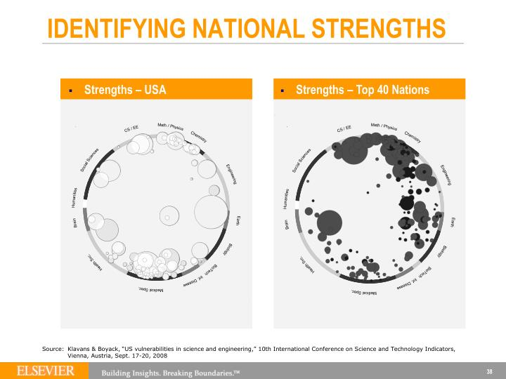 IDENTIFYING NATIONAL STRENGTHS