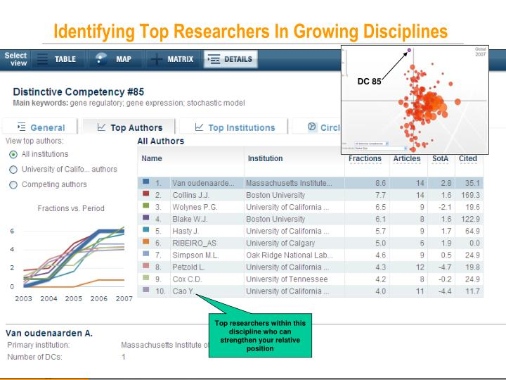 Identifying Top Researchers In Growing Disciplines