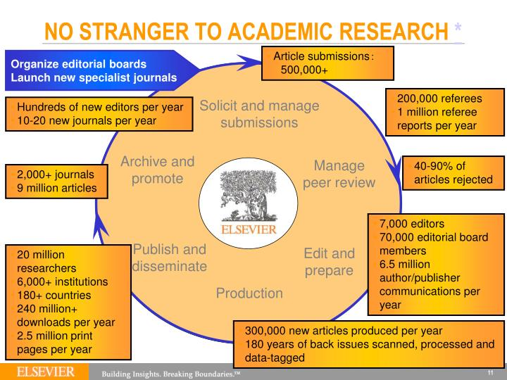 NO STRANGER TO ACADEMIC RESEARCH