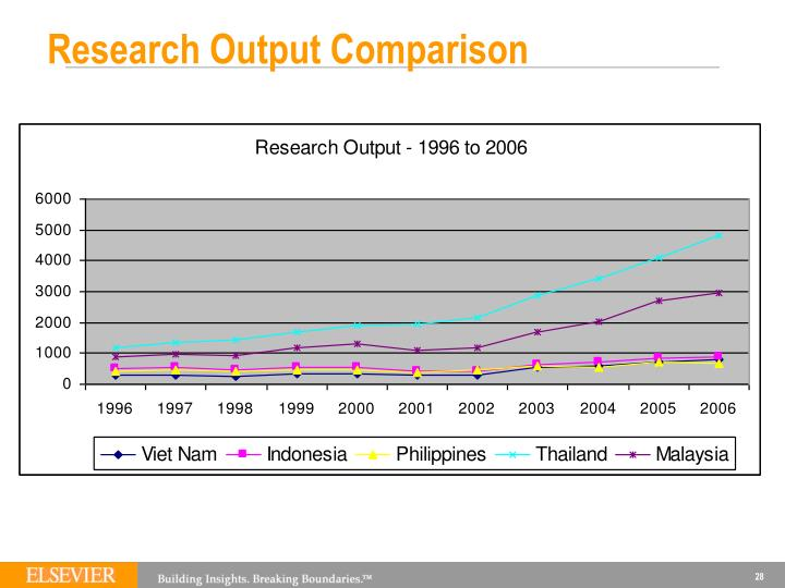 Research Output Comparison
