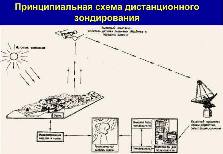Принципиальная схема дистанционного зондирования