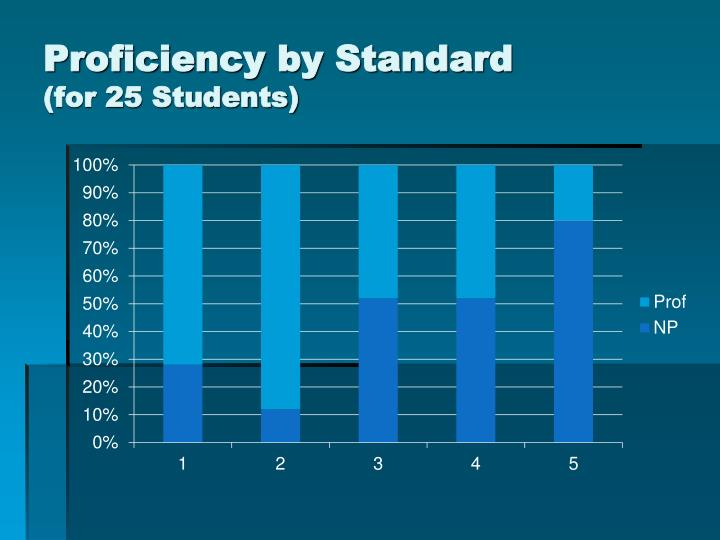 Proficiency by Standard