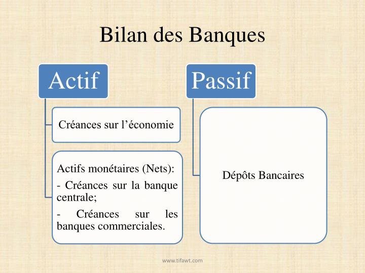 Bilan des Banques
