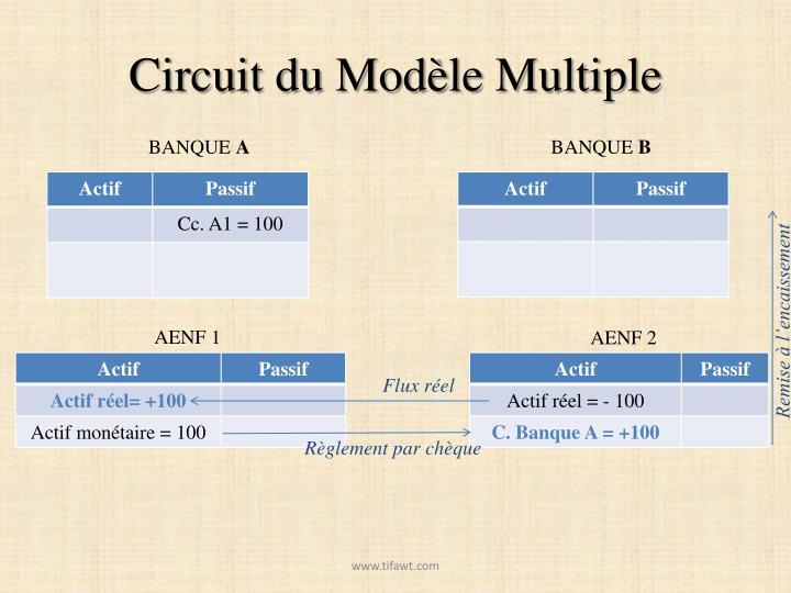 Circuit du Modèle Multiple