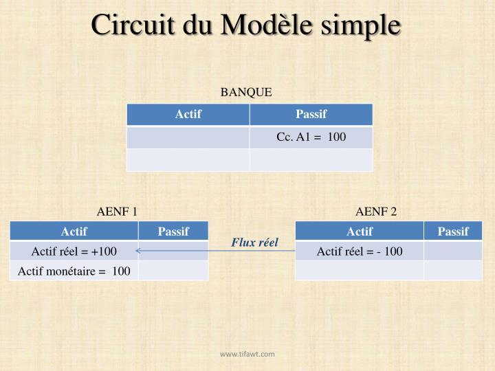 Circuit du Modèle simple