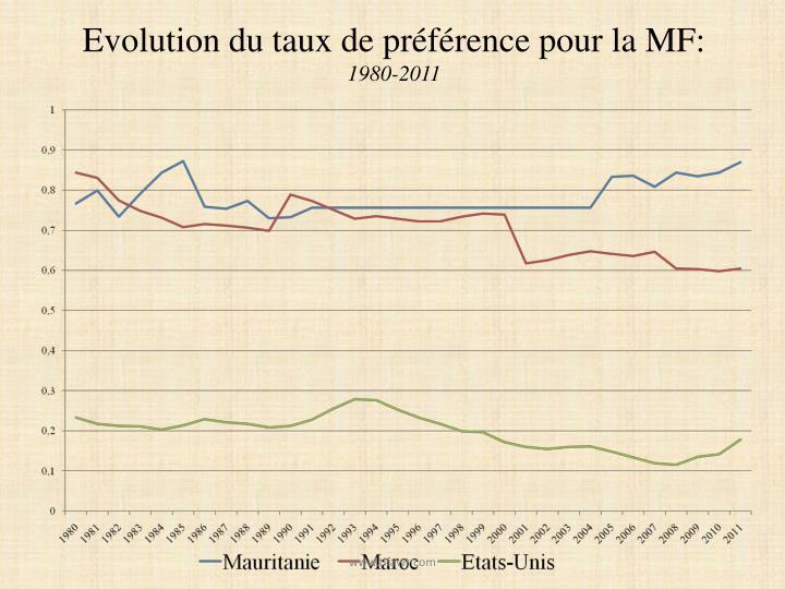 Evolution du taux de préférence pour la MF: