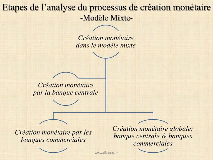 Etapes de l'analyse du processus de création monétaire