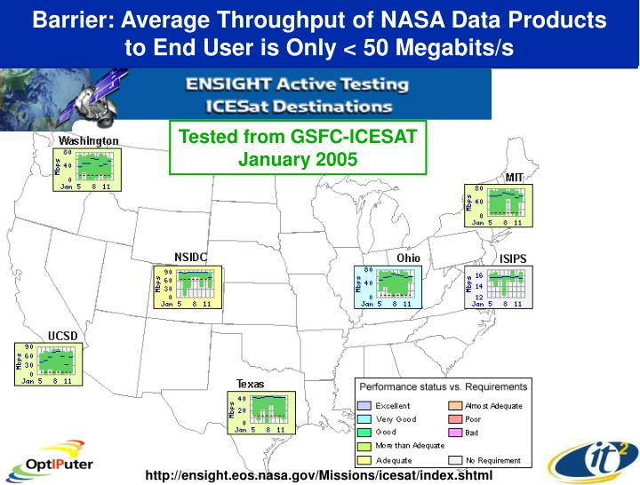 Barrier: Average Throughput of NASA Data Products