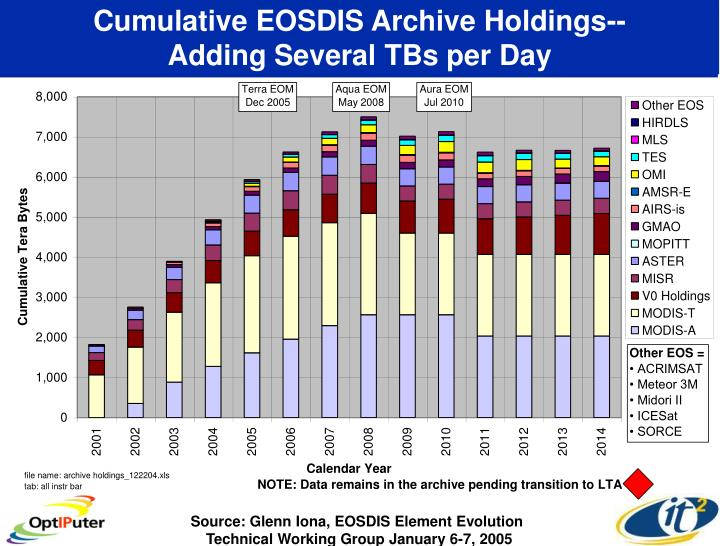 Cumulative eosdis archive holdings adding several tbs per day