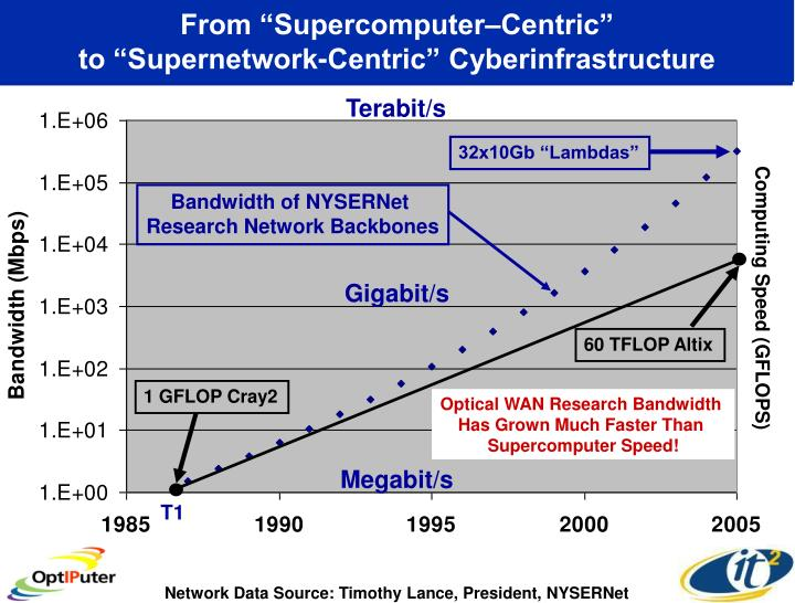 "From ""Supercomputer–Centric"""