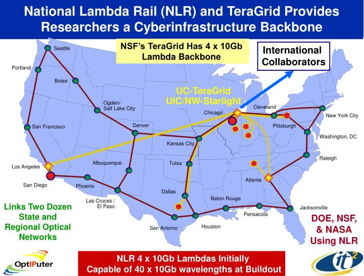 National Lambda Rail (NLR) and TeraGrid Provides Researchers a Cyberinfrastructure Backbone