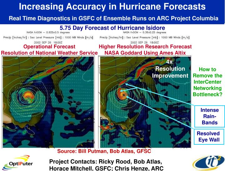 Increasing Accuracy in Hurricane Forecasts