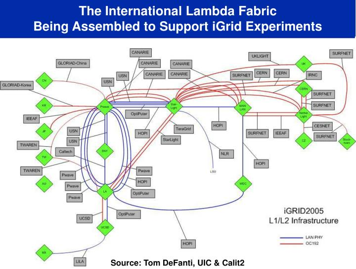The International Lambda Fabric