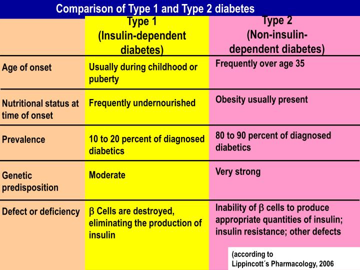 Comparison of Type 1 and Type 2 diabetes
