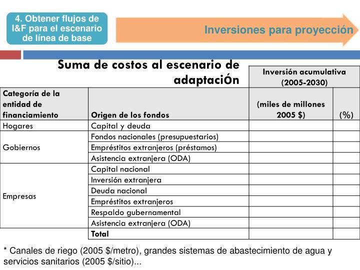 Inversiones para proyección