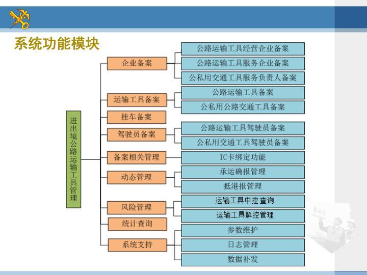 系统功能模块