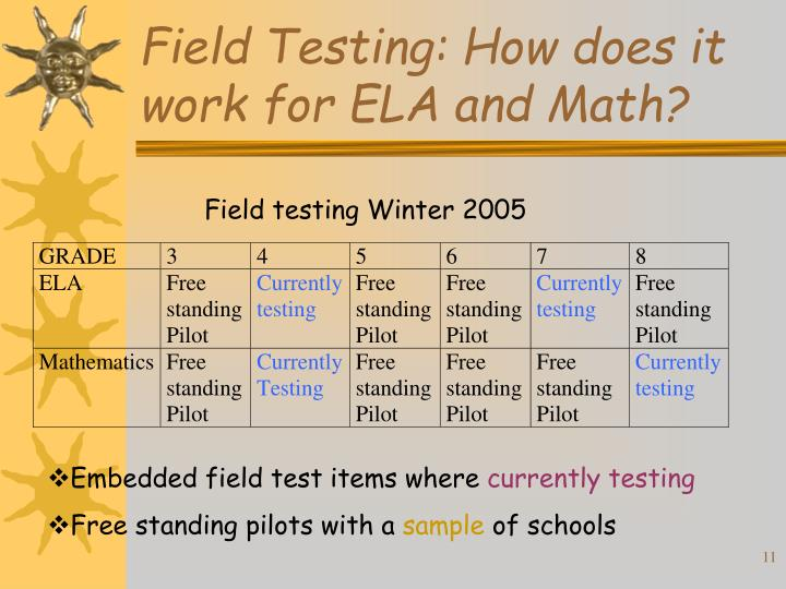 Field Testing: How does it work for ELA and Math?