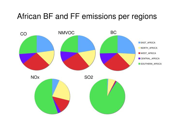 African BF and FF emissions per regions