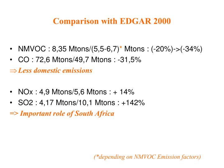 Comparison with EDGAR 2000