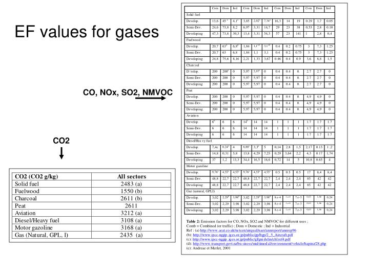 EF values for gases