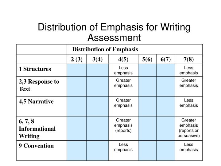 Distribution of Emphasis for Writing Assessment