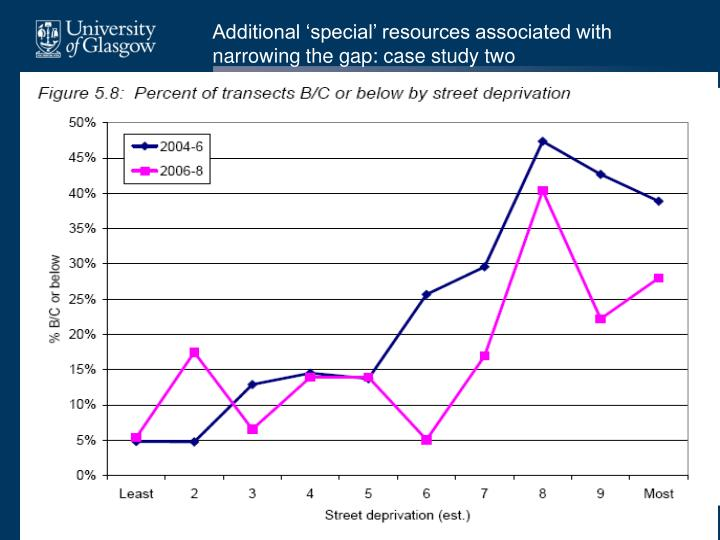 Additional 'special' resources associated with narrowing the gap: case study two