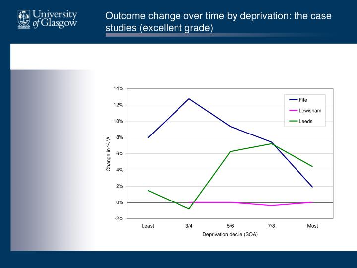Outcome change over time by deprivation: the case studies (excellent grade)