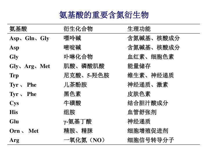 氨基酸的重要含氮衍生物