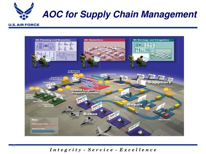 AOC for Supply Chain Management