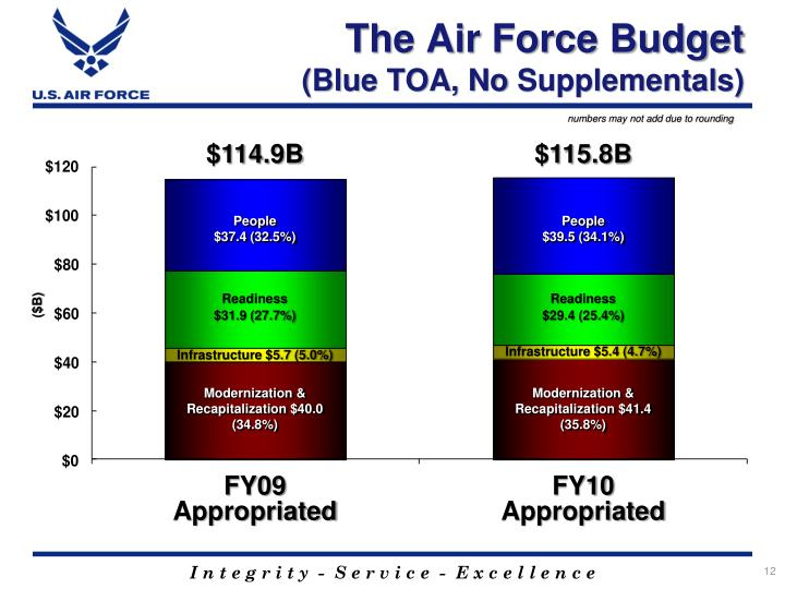 The Air Force Budget
