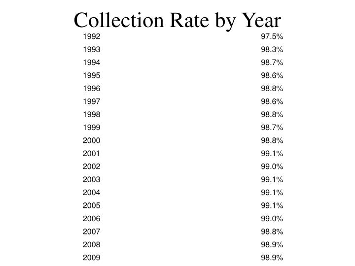 Collection Rate by Year