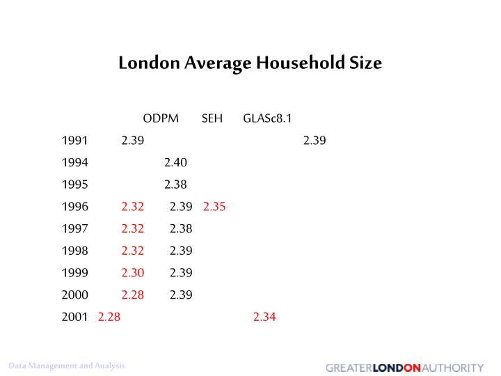 London Average Household Size