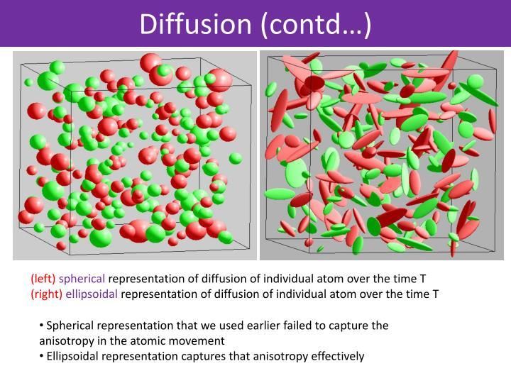 Diffusion (contd…)