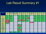 lab result summary 1