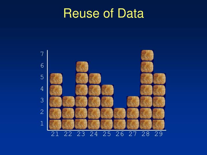 Reuse of Data