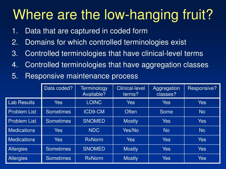 Where are the low-hanging fruit?