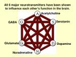 all 6 major neurotransmitters have been shown to influence each other s function in the brain