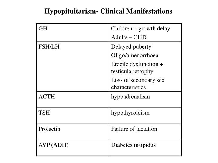 Hypopituitarism- Clinical Manifestations