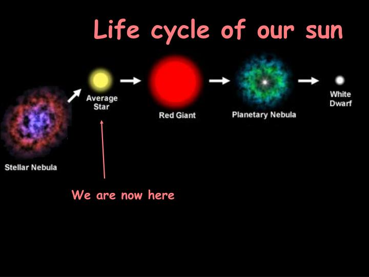 Life cycle of our sun