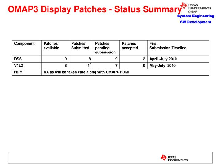 OMAP3 Display Patches - Status Summary