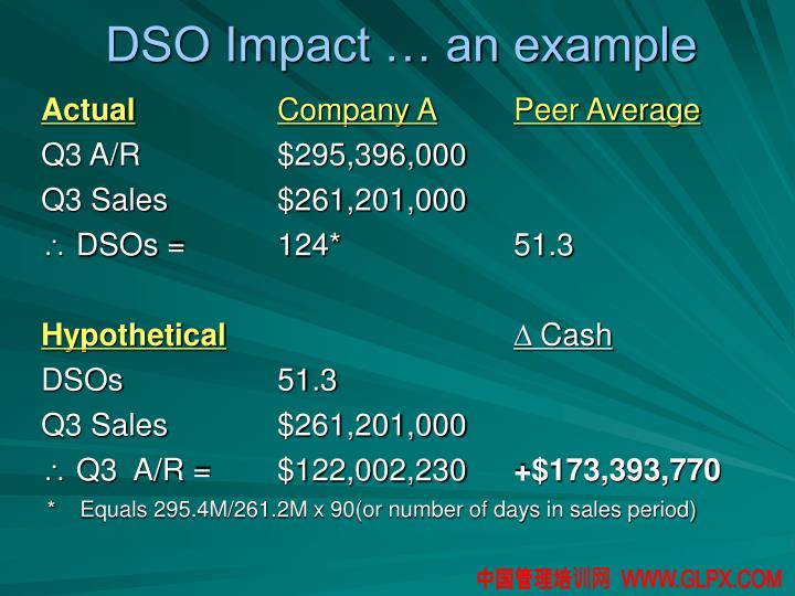 DSO Impact … an example