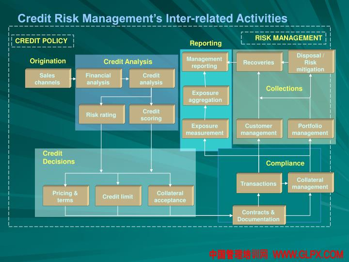 Credit Risk Management's Inter-related Activities