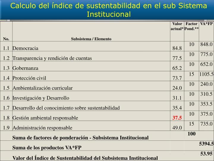 Calculo del índice de sustentabilidad en el sub Sistema Institucional
