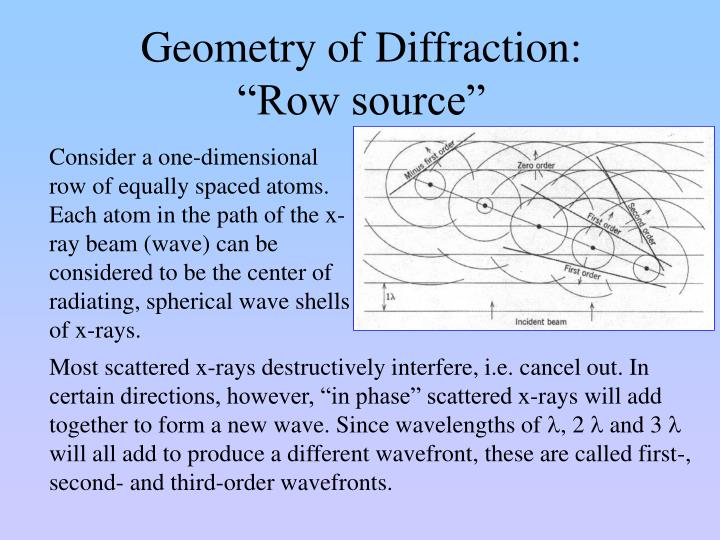 Geometry of Diffraction: