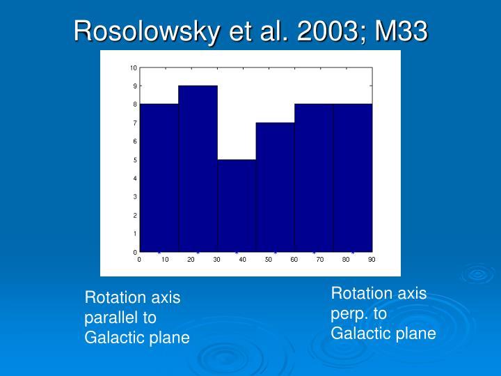 Rosolowsky et al. 2003; M33