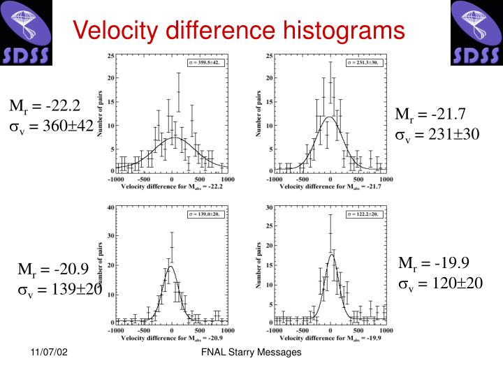 Velocity difference histograms