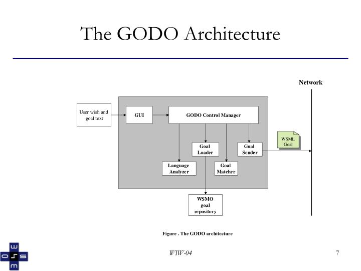 Figure . The GODO architecture