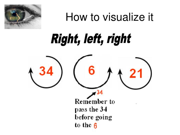 How to visualize it