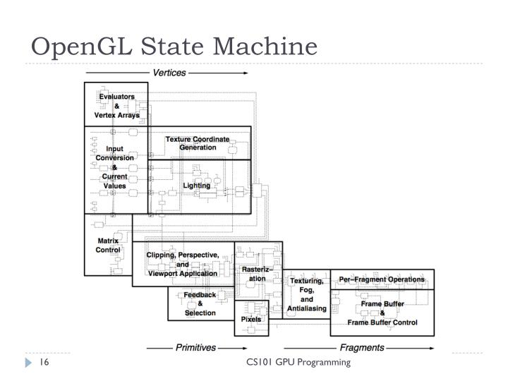 OpenGL State Machine